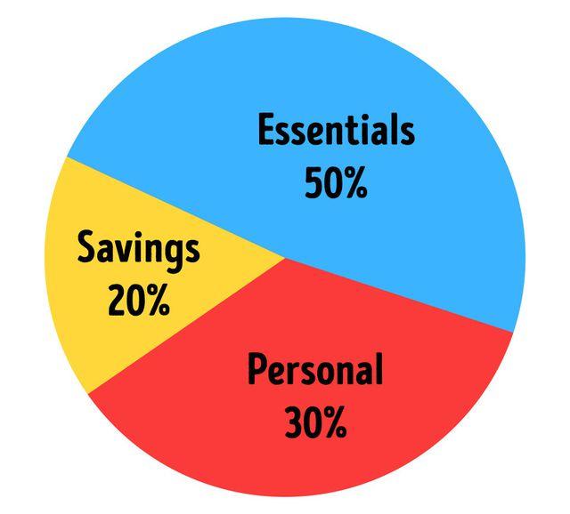 11 quy tắc tiết kiệm tiền của người giàu - 3