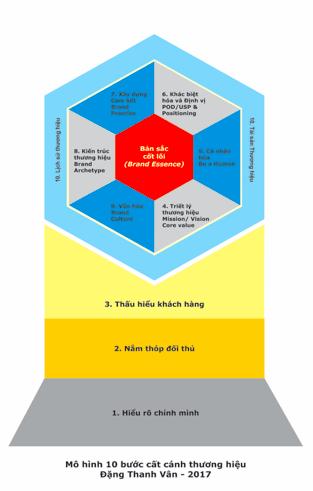 10 bước cất cánh thương hiệu - Chuyên gia Đặng Thanh Vân