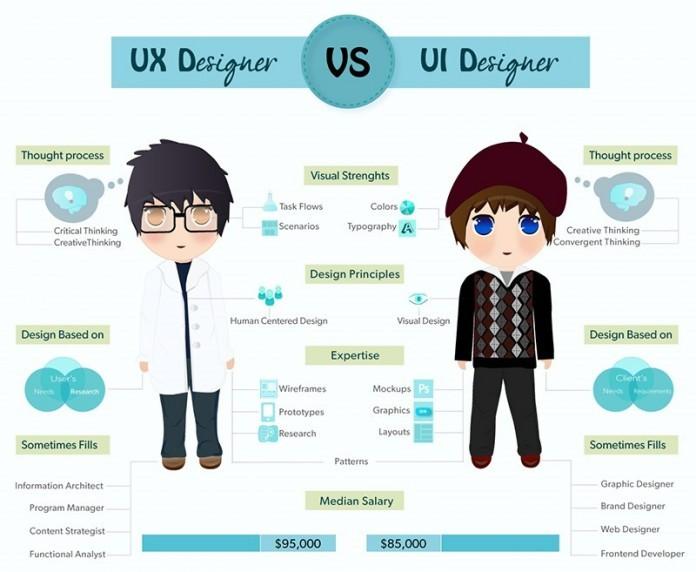 Ui Ux Design Là Gì
